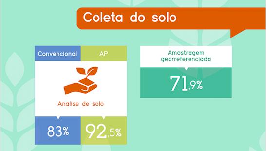 Amostragem de solo é usada por 83% dos produtores convencionais, 92,5% da agricultura convencional. Dessas, 71,9% faz amostragem georreferenciada.