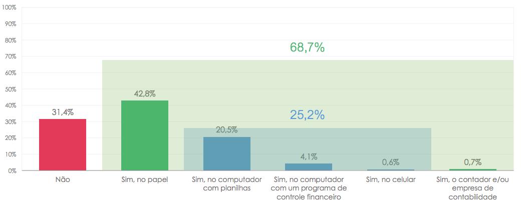 pesquisa perfil do produtor rural brasileiro e administração rural