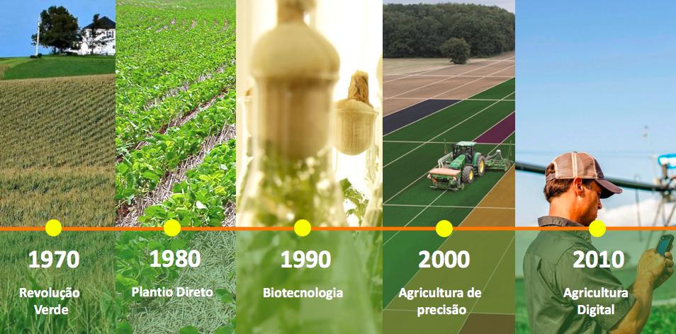 evolução da agricultura mundial