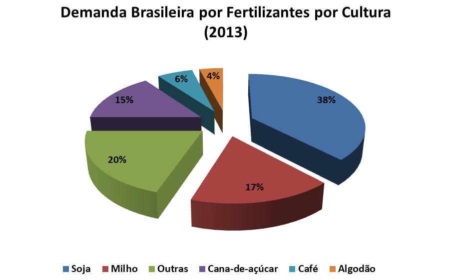 Demanda de fertilizantes por cultura