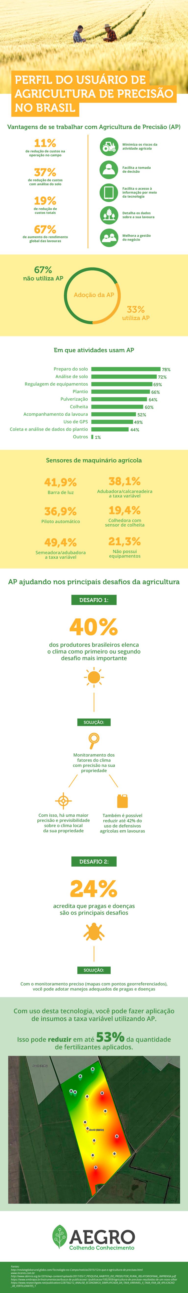 Agricultura de precisão: Perfil do usuário de AP no Brasil - Infográfico