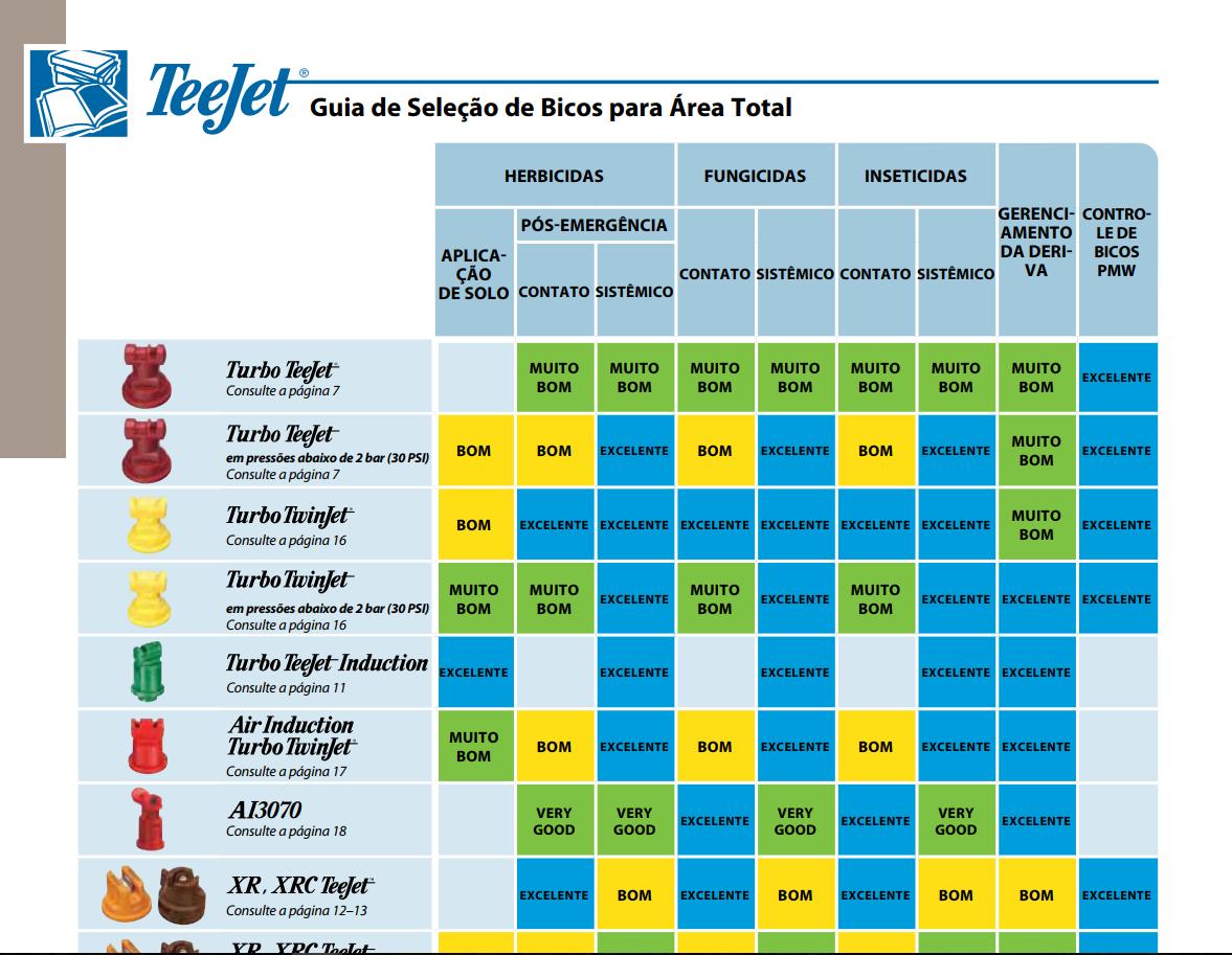 Catálogo Teejet