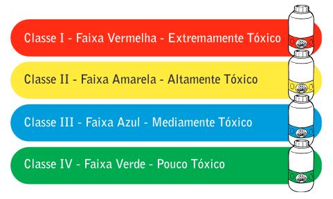 Classes Toxicológicas Defensivos
