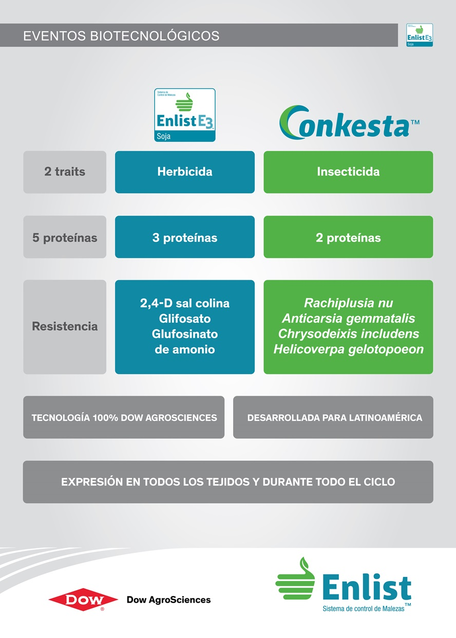 Conkesta