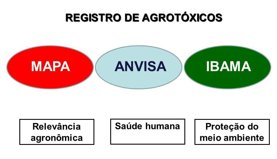 MAPA+ANVISA+IBAMA+REGISTRO+REAVALIADO