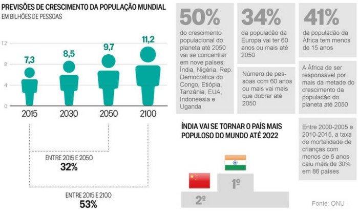 previsões de crescimento da população