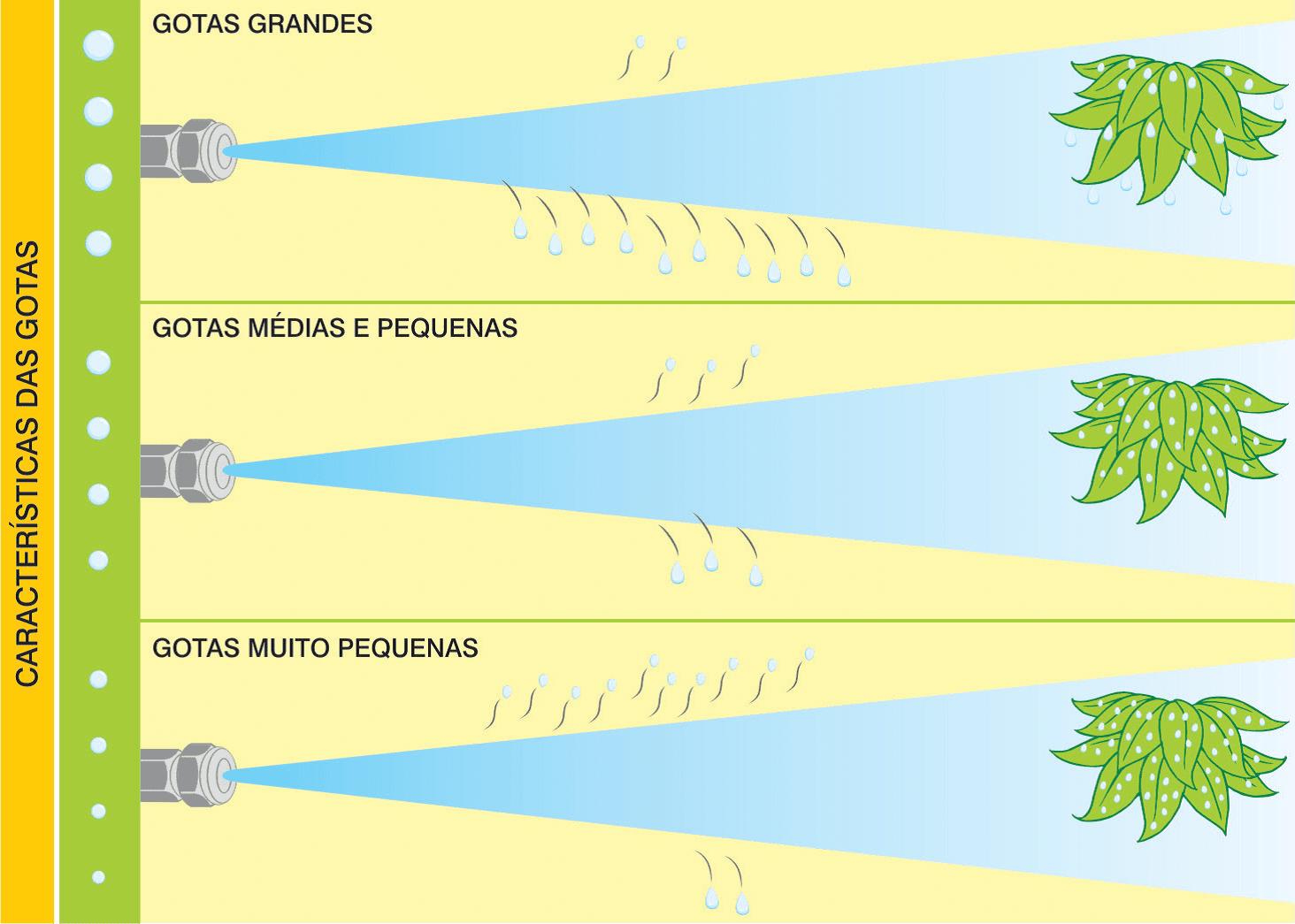 características-das-gotas-nas-aplicações de defensivos agrícolas