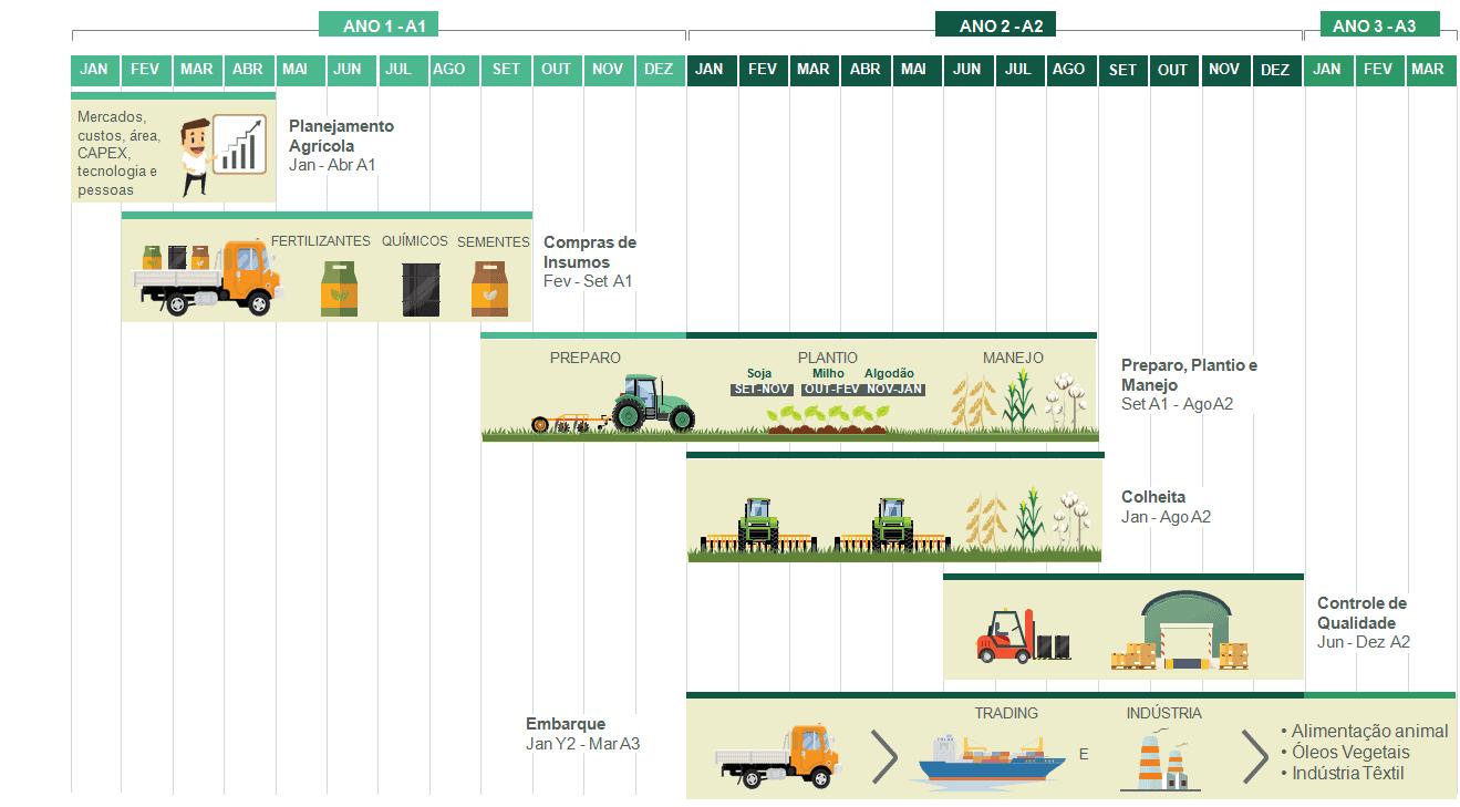 etapas de produção com planejamento agrícola
