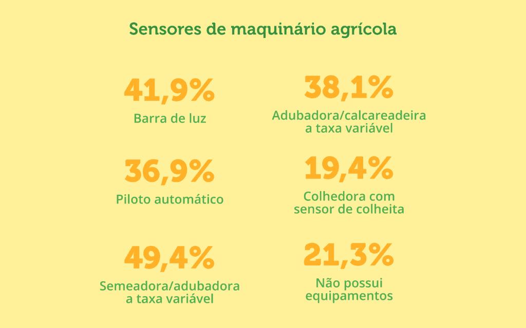 equipamento de agricultura de precisão