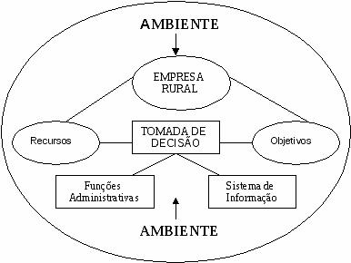 administração-rural-esquema