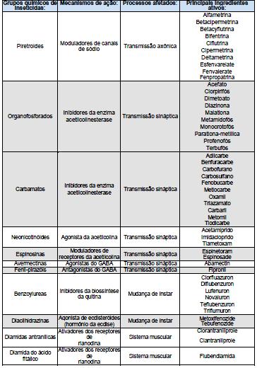 grupo-químico-inseticidas