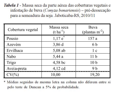 buva-cobertura-vegetal