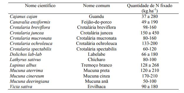 Lista de espécies de leguminosas mais utilizadas para adubação verde no período outono/inverno em SP