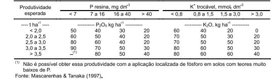 tabela-adubação-sp