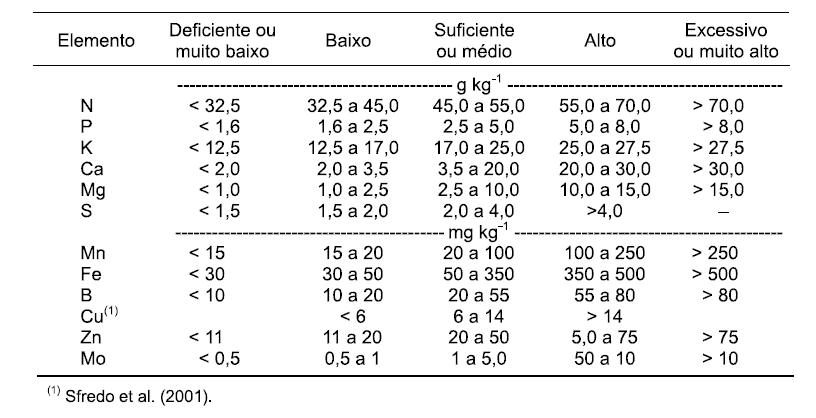 adubação potássica em soja