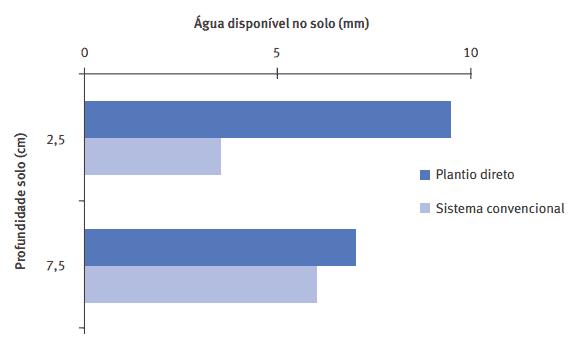 agua-no-solo-plantio-direto