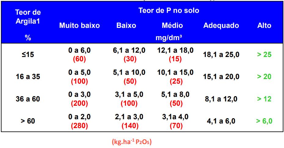 metodo-calculo-fosfatagem-souza-lobato