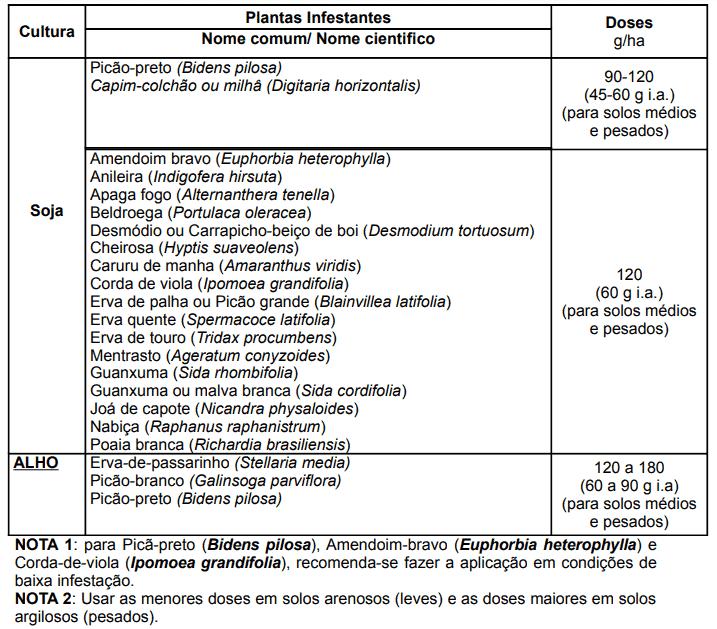 7-análise-de-solo-herbicida-sumisoya