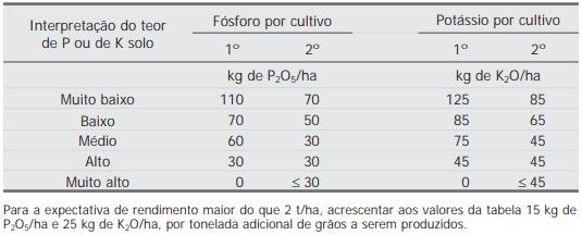adubação-de-soja-recomendação-doses