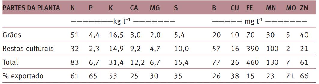 2-tipos-de-adubo-químico-cultura-da-soja