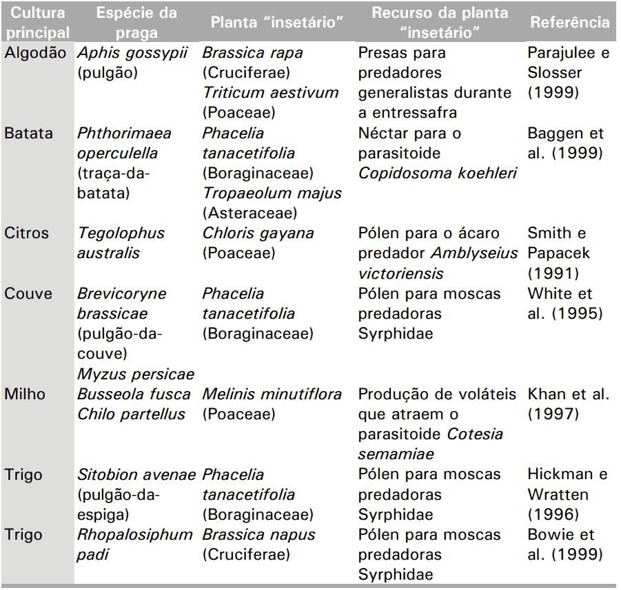 """tabela apresenta os recursos """"ofertados"""" pelas plantas atrativas aos inimigos naturais"""