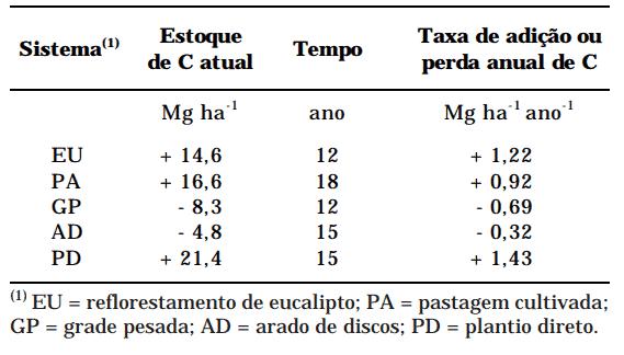 Estimativa da taxa de adição ou perda anual de C dos diferentes sistemas de manejo no Cerrado