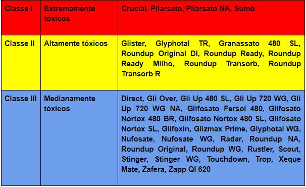 4-glifosato-diferentes-formulações