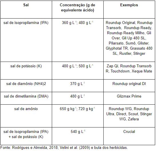 2-glifosato-formulações