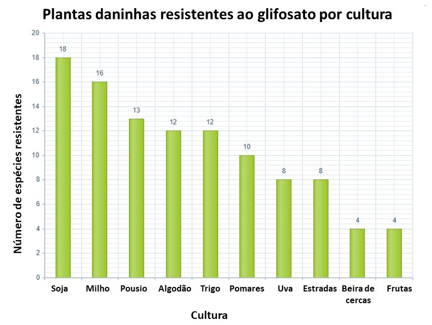 8-glifosato-plantas-resistentes-por-cultura