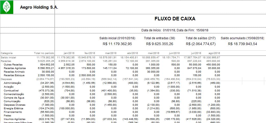 contabilidade-rural-fluxo-de-caixa-aegro-planilha