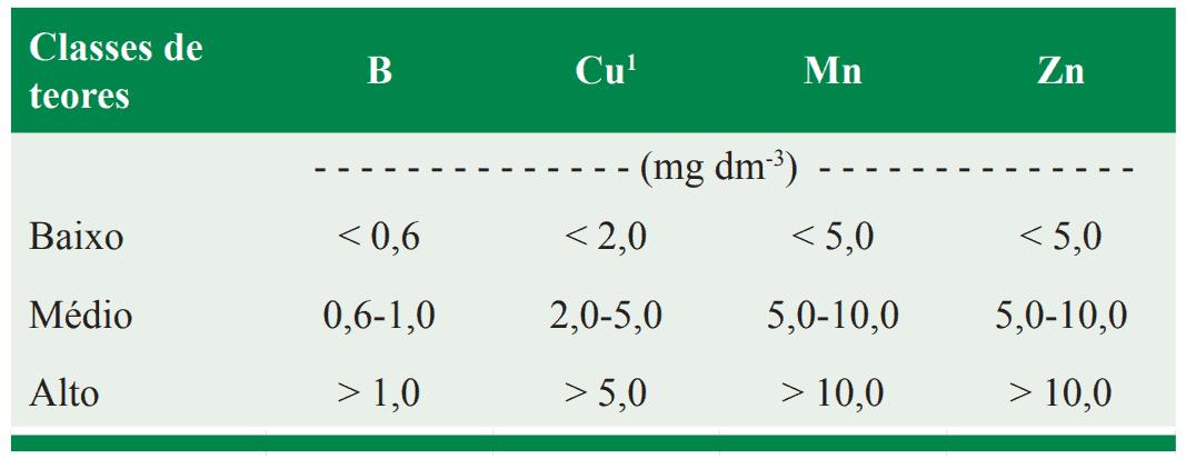3-adubo-líquido-para-café-interpretação-micronutrientes
