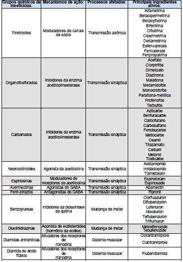 7-grupo-químico-inseticidas