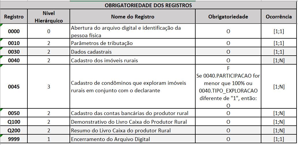 2- livro-caixa-digital-do-produtor-rural-LCDPR-registros