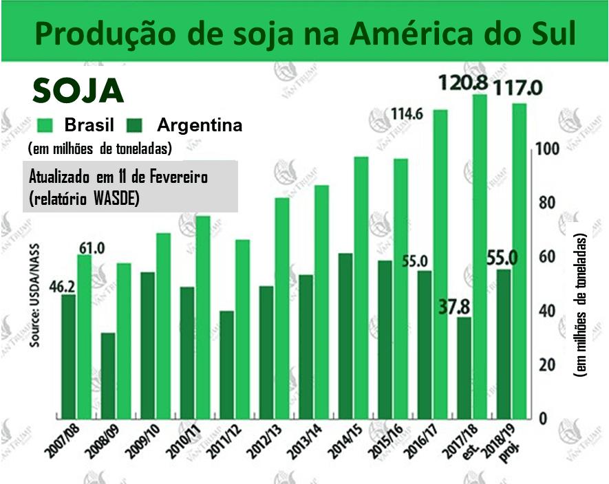 preços da soja 2019