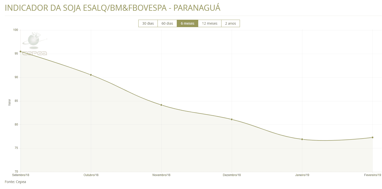 preços-da-soja-2019