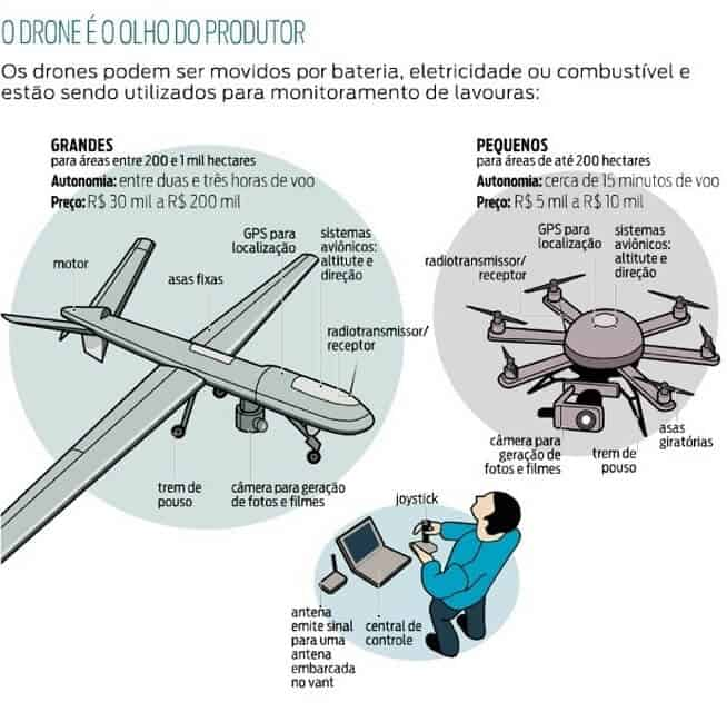 Drones na agricultura