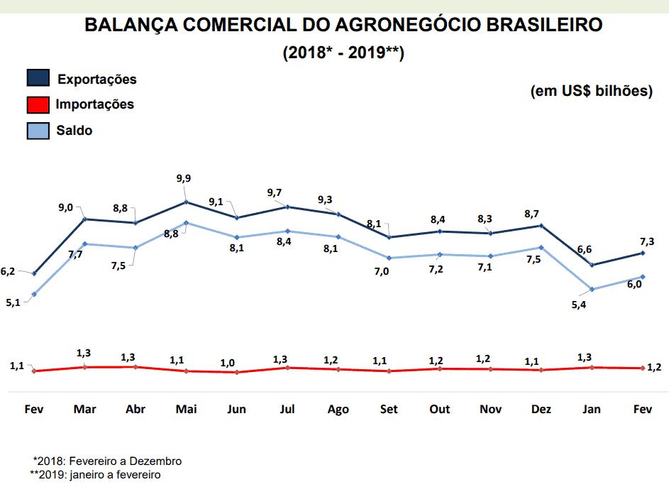 agronegócio brasileiro