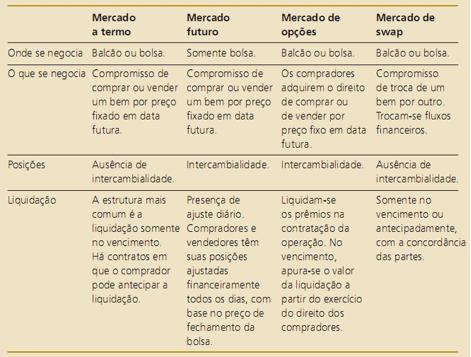 tabela com tipos de derivativos de hedge nos mercados a termo, futuro, de opções e de swap.