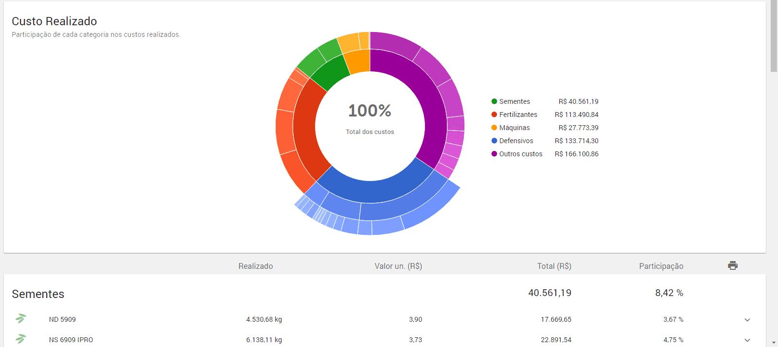 captura de tela de custo realizado no sistema de gestão rural Aegro