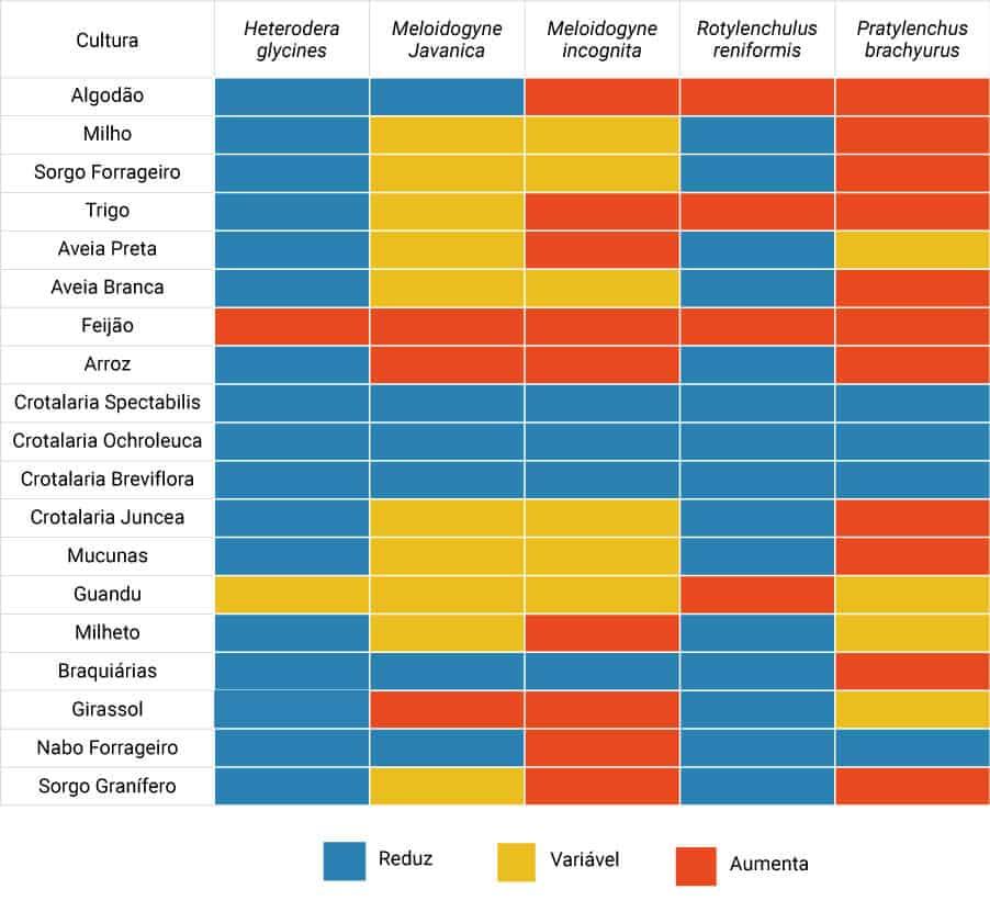 reação de espécies vegetais aos principais nematoides