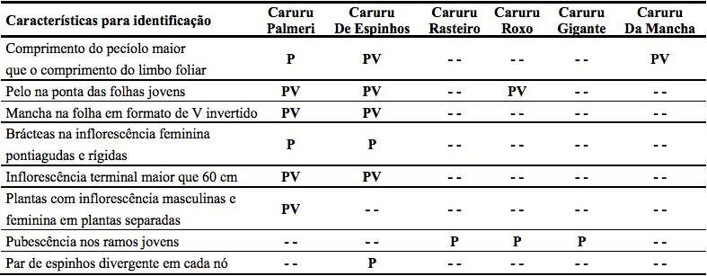 caruru amaranthus palmeri