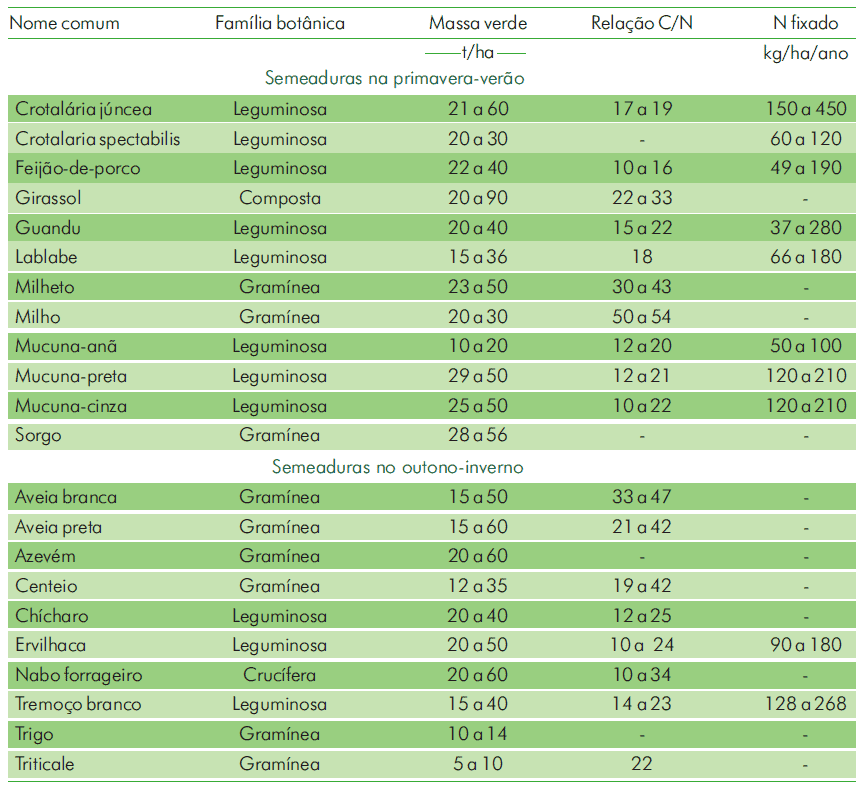 principais espécies para adubação verde