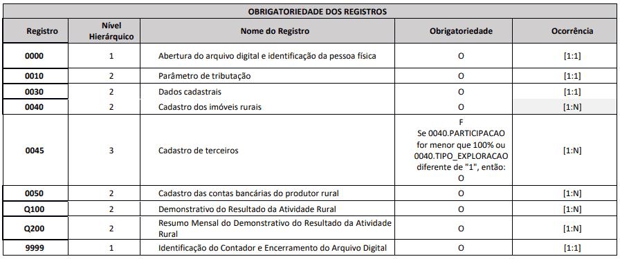 tabela com registros obrigatórios de preenchimento do livro caixa digital do produtor rural LCDPR