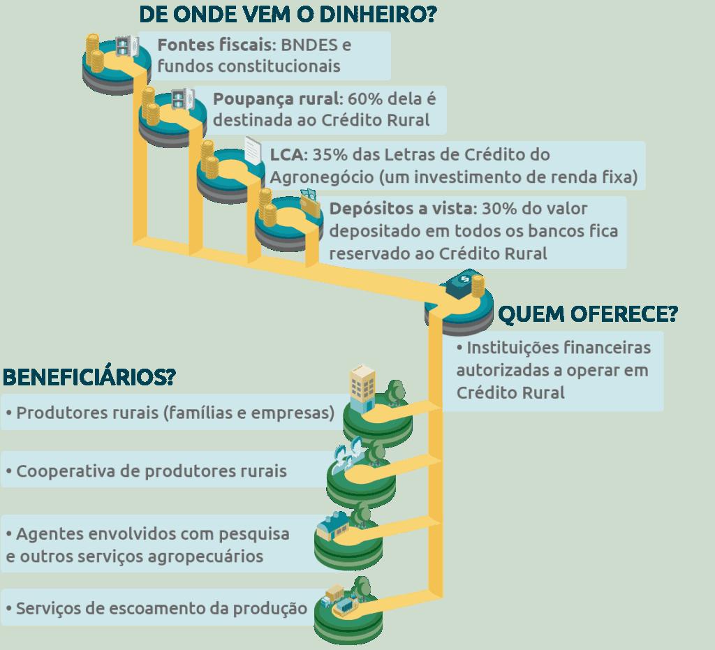 Ilustração de como funciona o crédito rural, de onde vem o dinheiro, quem oferece e quais os beneficiários
