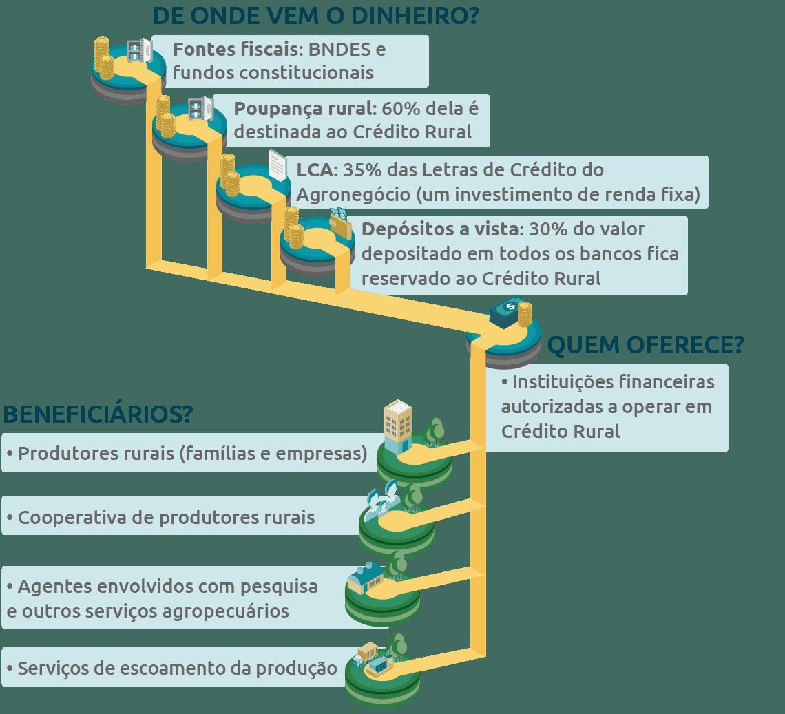 Ilustração de como funciona o crédito rural