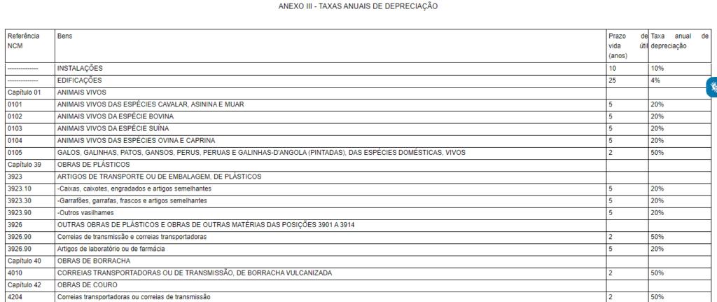 tabela depreciação receita federal