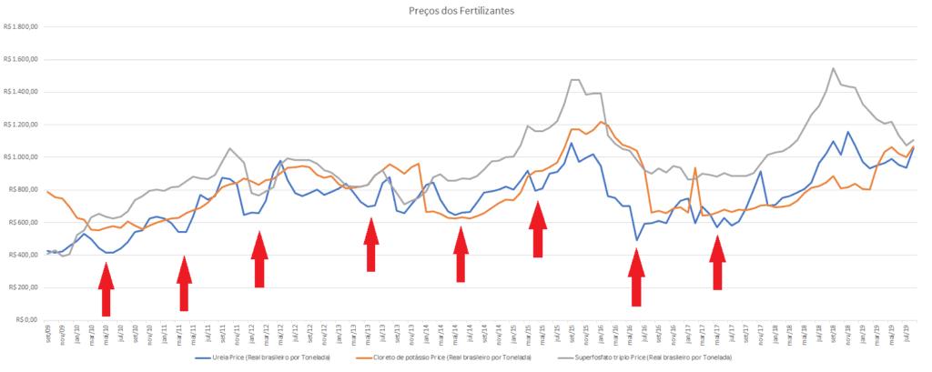 preços dos fertilizantes 2019