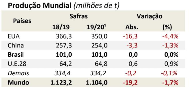 milho-2019-20