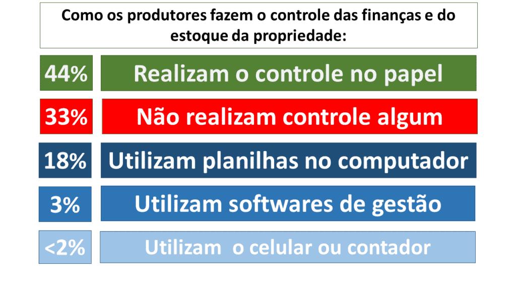 Sebrae Produtor Rural Brasileiro