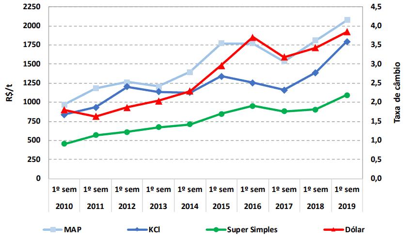 preço fertilizantes de soja